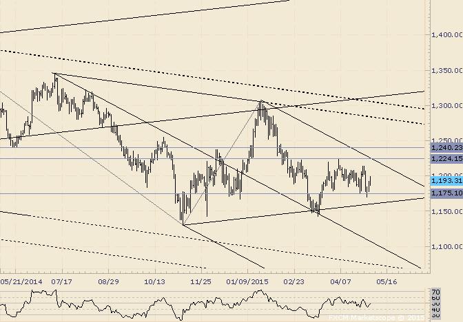 Gold: Volatile Range wird irgendwann zu starker Bewegung führen