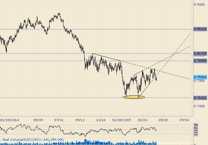 NZD/USD Bearish Wedge Break