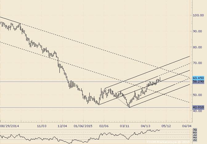 Crude Breaking Away from Median Line
