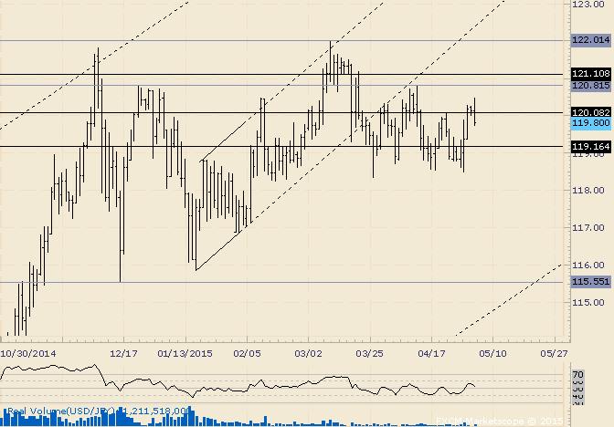 USD/JPY Awaits Range Break