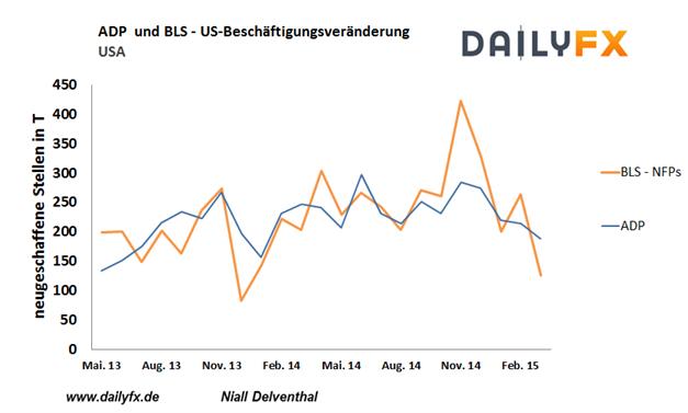 EUR/USD: Deuten die heutigen ADP-Arbeitsmarktdaten einen Rebound der US-Wirtschaft an?
