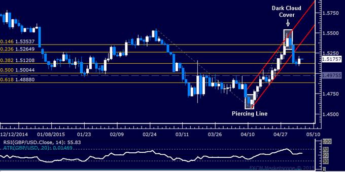 GBP/USD Technical Analysis: Pound Snaps 3-Day Loss Streak