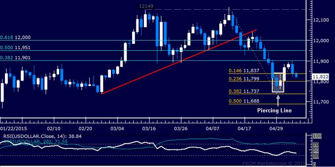 US Dollar Technische Analyse: Aufschwung scheitert an Wochenhoch