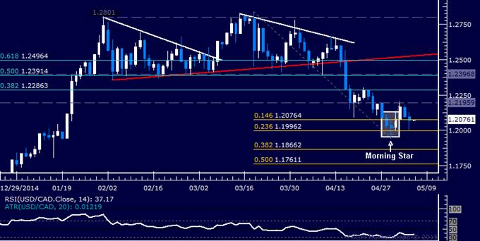 USD/CAD Technical Analysis: Loonie Marks Time Near 1.21
