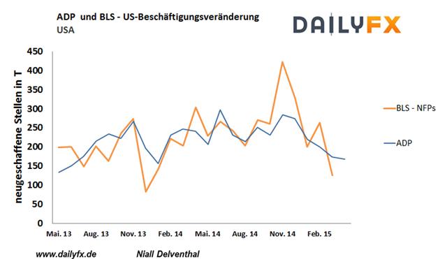 EUR/USD: ADP-Kennzahlen lassen schwache Non Farm Payrolls erwarten