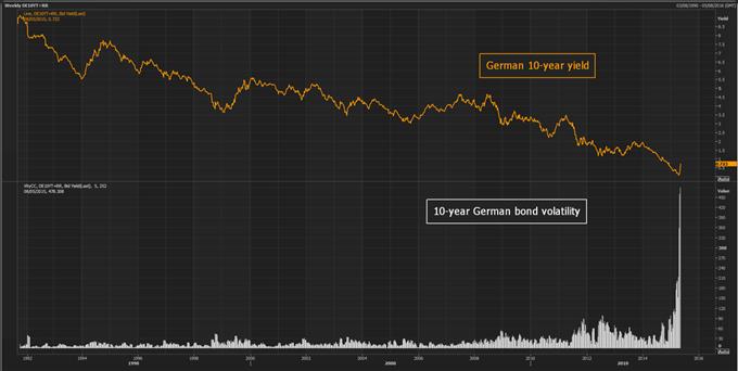 Flash Crash im Bund - wann beruhigt die EZB den Markt?