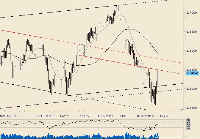 GBP/USD On Verge of Major Behavior Change?
