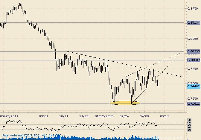 NZD/USD Follows Through on Wedge Break