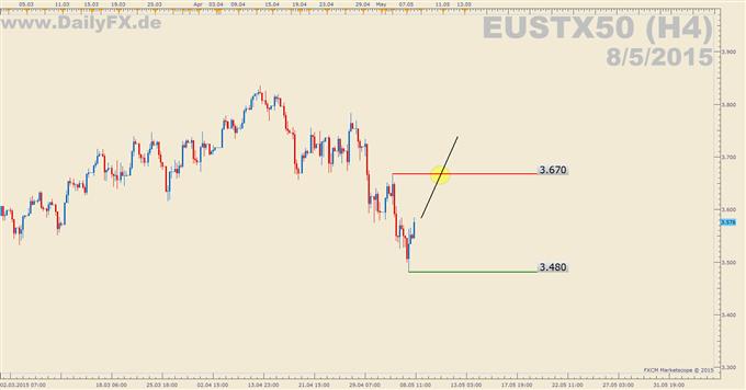 Trading Setup: Long EUSTX50