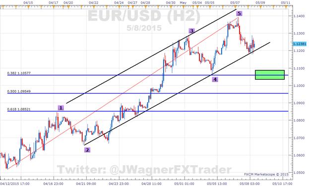 SSI im EUR/USD sinkt auf -2