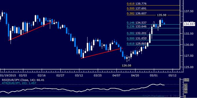 EUR/JPY Technical Analysis: Digesting Gains Below 136.00