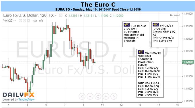 Euro: Rallye von steigenden Renditen angetrieben da Wirtschaftsmomentum abkühlt