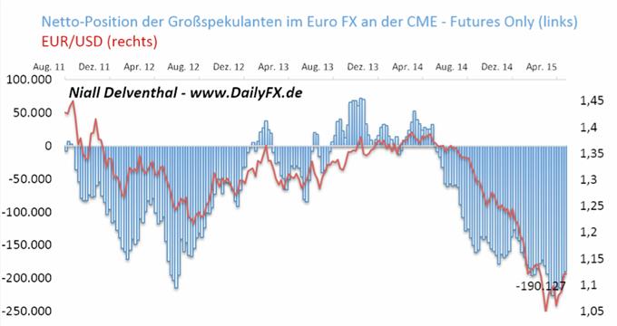 EUR/USD: Finanzinvestoren verringern Verkaufsposition auf 26,64 Mrd. USD