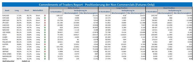 COT-Übersicht: Seitenwechsel spekulativer Positionen im AUD/USD, Yen wird wieder verkauft, Euro Verkäufe im Rückzug