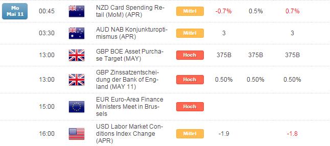 Kurzer Marktüberblick 12.05.2015