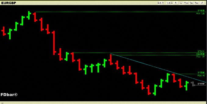 EUR/GBP - Tentative de rebond, en attente d'un signal haussier