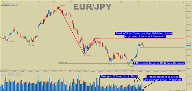 EUR/JPY Neue Analyse zum Trend - FX Sentiment & Volumen