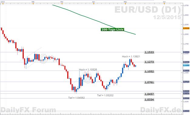 EUR/USD: Vorankommen der Eurogruppe erweist sich als zäh