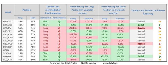 Speculative Sentiment Index - 12.05.2015