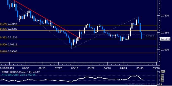 EUR/GBP Technical Analysis: April Bottom Back in Focus