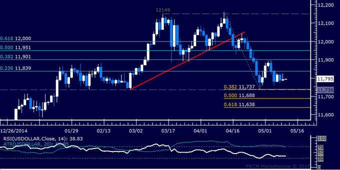 US Dollar technische Analyse: Ruhige Konsolidierung setzt sich fort