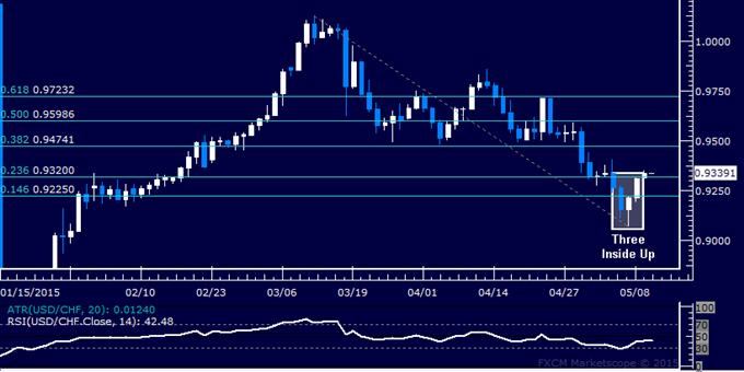 USD/CHF Technical Analysis: Bottom Set Above 0.90 Level?