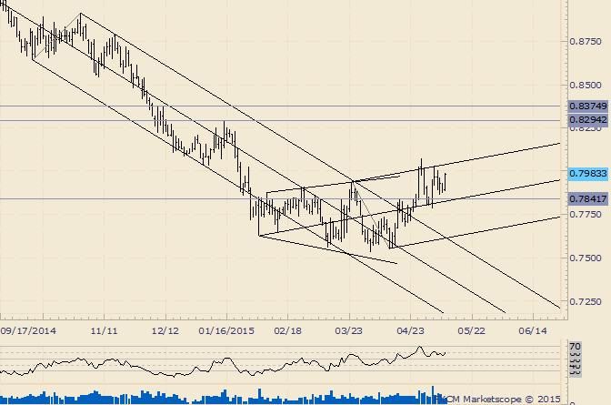 AUD/USD is Bullish above .7785