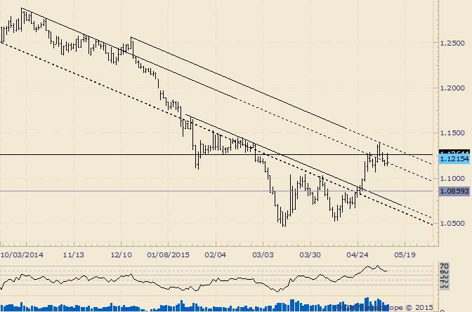 EUR/USD setzt bärische Wende fort