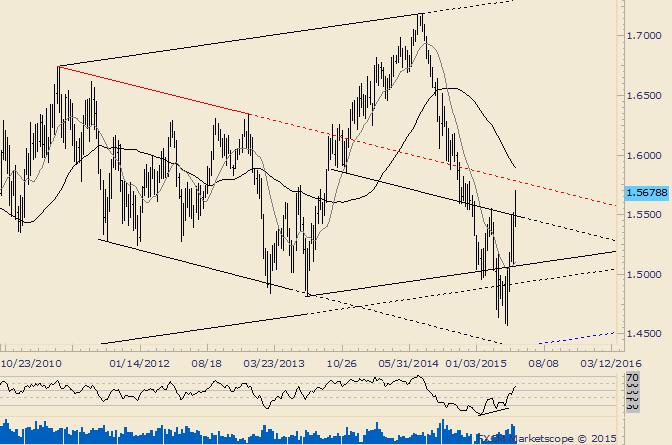 GBP/USD Major Behavior Change