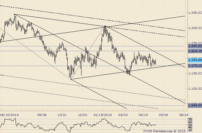 Goldkurs wartet auf eine Range-Expansion