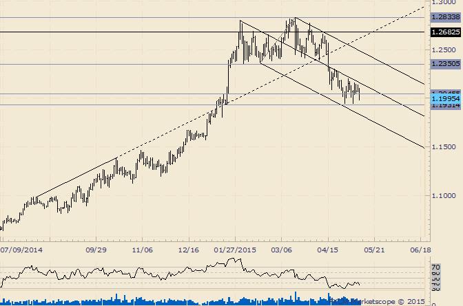 USD/CAD Consolidates Under Median Line