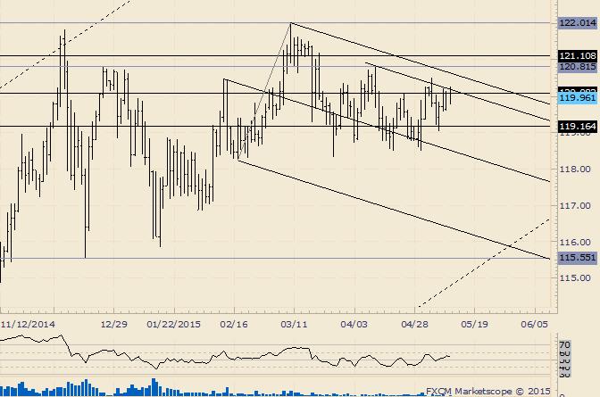 USD/JPY Establishes a Bearish Slope