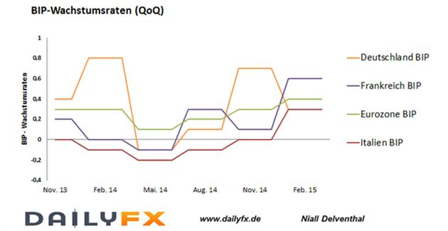 EUR/USD: Kräftigste Expansionsrate in der Eurozone seit Q2 2013