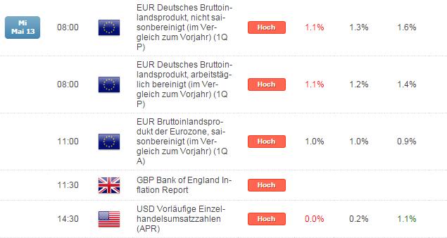 Kurzer Marktüberblick 14.05.2015