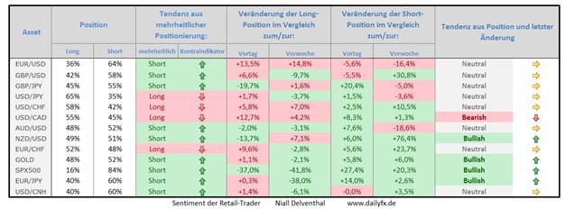 Speculative Sentiment Index - 14.05.2015