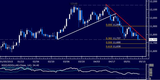 US Dollar Technische Analyse: April-Boden unter Feuergefecht