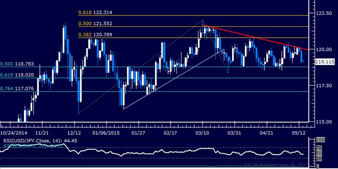 USD/JPY Technical Analysis: Edging Toward Range Support