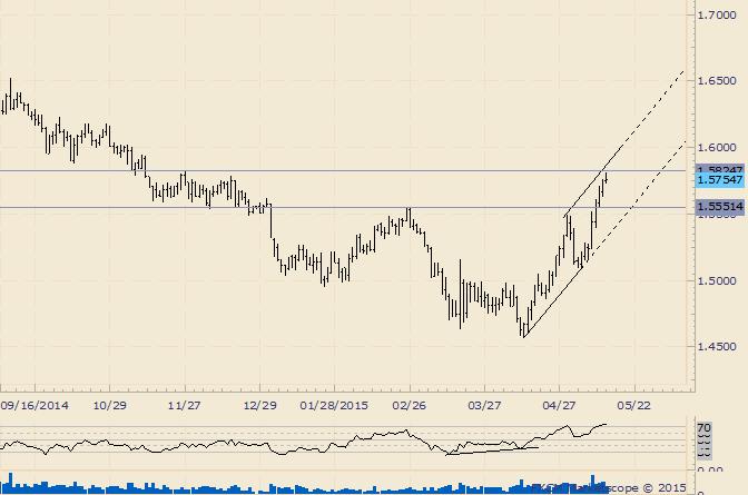 GBP/USD Nears November Resistance Level