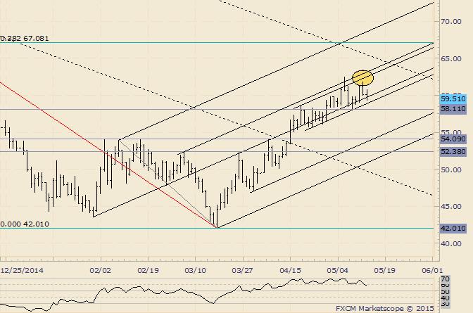 Crude: Top warnt, da Hoch Widerstandslinie nicht erreicht