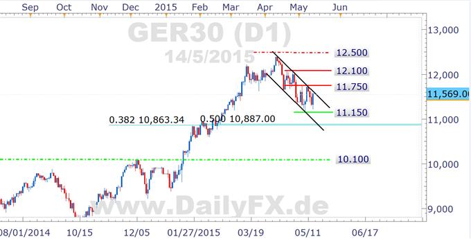 Schwankungen am Bond-Markt legen DAX an die Kette - auch in der kommenden Woche?