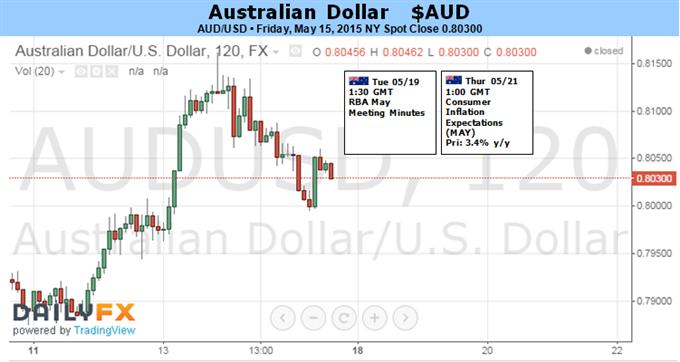 Australischer Dollar: Erholung von Nachrichten aus China und USA bedroht