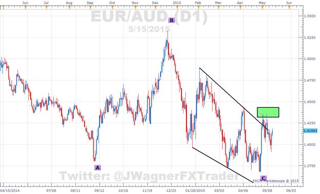 EUR/USD: SSI stabilisiert sich bei -2