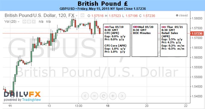 GBP/USD: Rallye profitiert von gedämpftem UK VPI, Abprall in Einzelhandelsumsätzen