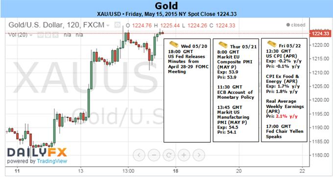 Gold: Breakout sollte sich mit expansivem Sitzungsprotokoll der Fed, schwächeren US VPI beschleunigen