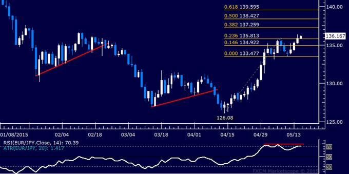 EUR/JPY Technical Analysis: Upside Momentum Fading?