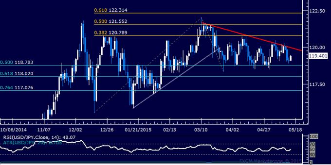USD/JPY Technical Analysis: Still Stuck in Familiar Range