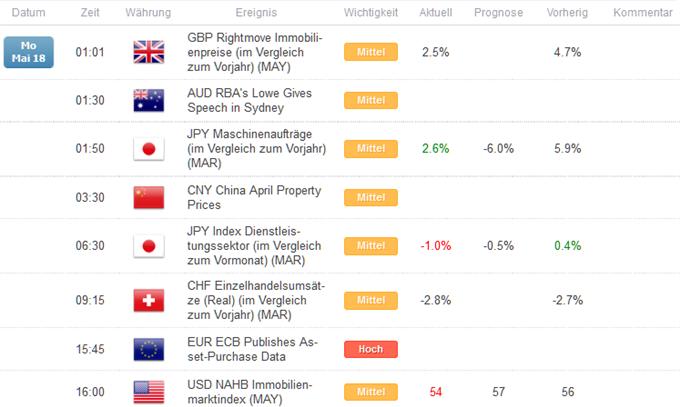 In chinesische Aktien investieren? Da zuckt manch einer immer noch zusammen, denn China ist vielen Investoren irgendwie nicht recht geheuer. Ein gigantisches Land, eine riesige Volkswirtschaft, die aber immer noch unübersichtlich, intransparent und vor allem gesteuert wirkt. Ein Investment in chinesische Aktien wirkt daher wie ein Wagnis, aber .