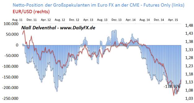 EUR/USD: Auch Finanzinvestoren  nicht mehr überzeugt von früher Zinswende der Fed - Verkaufsposition fällt auf 25,6 Mrd. USD