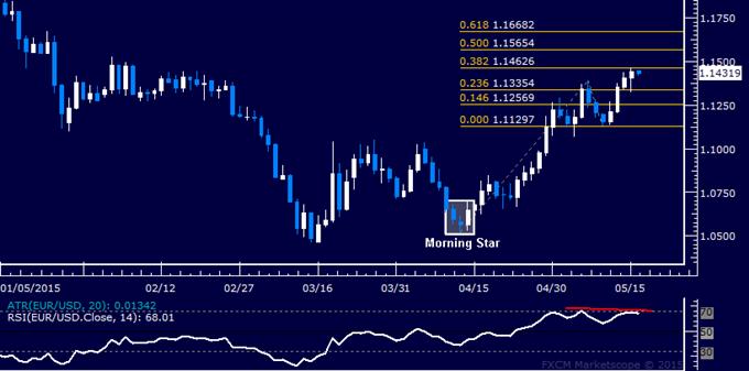 EUR/USD Technical Analysis: Upside Momentum Ebbing?