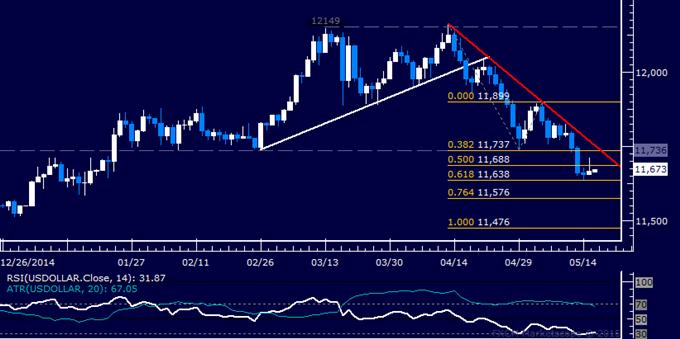 US Dollar Technische Analyse: Warten auf Orientierung